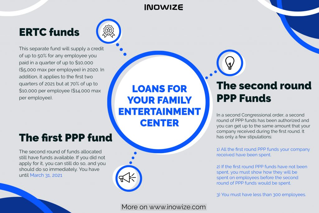 Available Loans For Family Entertainment Industry